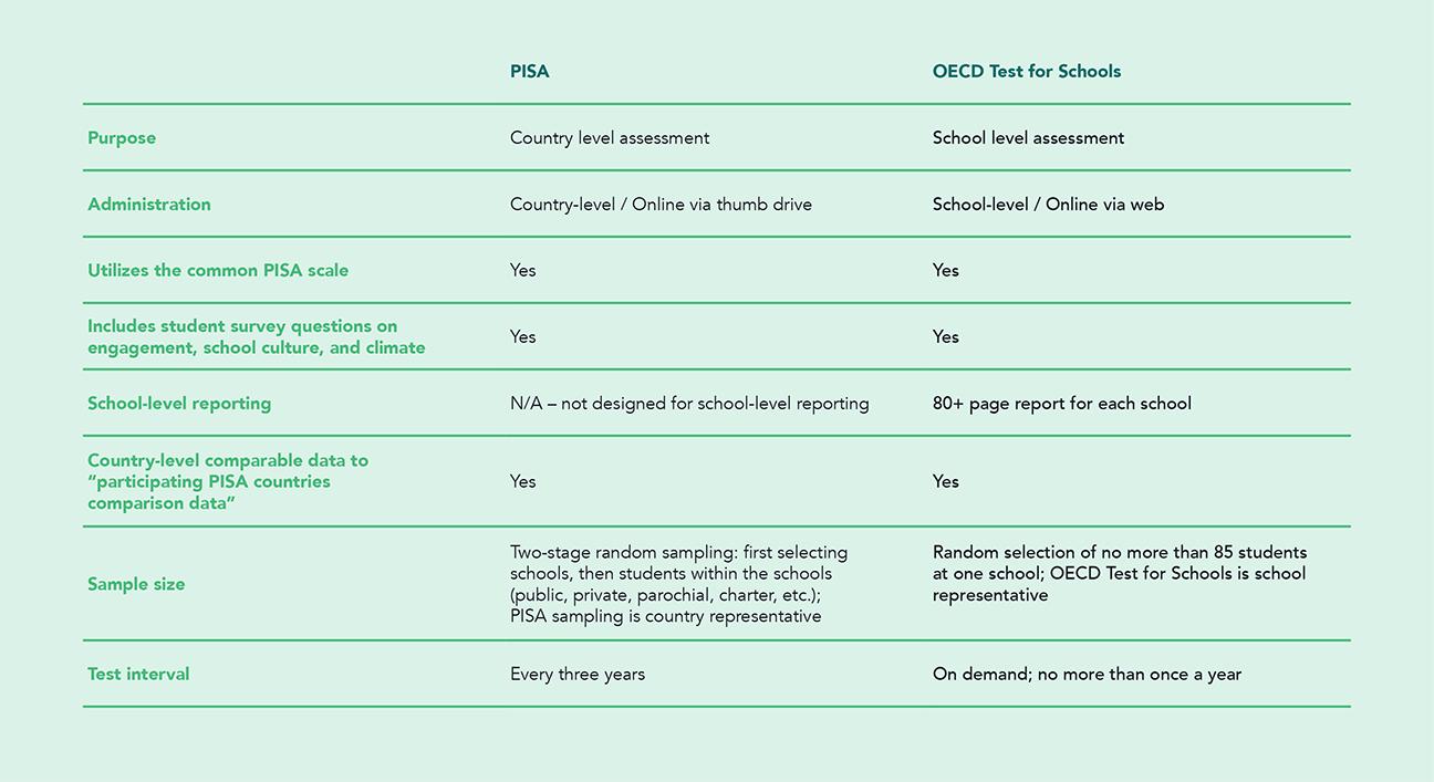 PISA vs OECD comparison grid