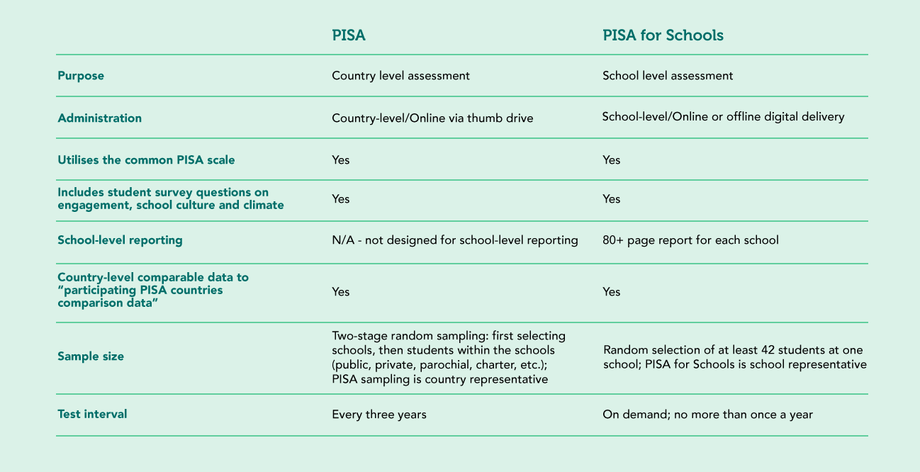 What is the OECD PISA for Schools test?