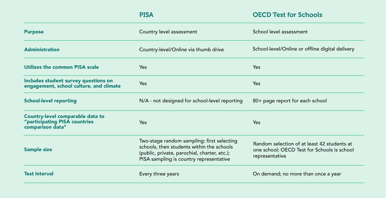 What is the OECD Test for Schools?